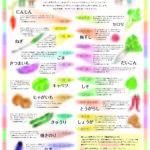 野菜の効能と民間療法